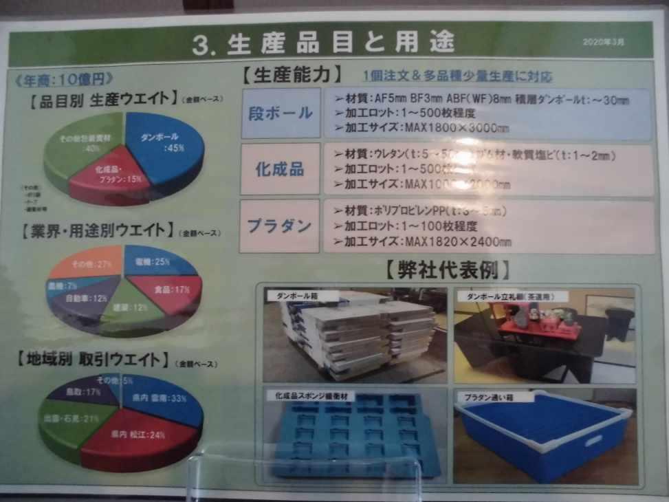 ◆個別パーツ(生産品目と用途)