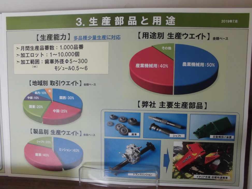 ◆個別パーツ(生産部品と用途)